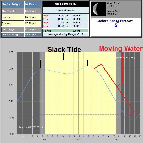 slack tide, buggs fishing